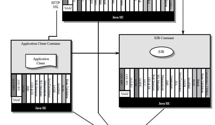 Java Nedir Javaya Nereden Başlamalıyım 2 – Alper Akalın – Kim Korkar Javadan – java ee7 architecture