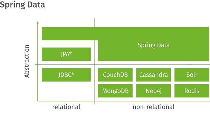 spring data kullanımı 1
