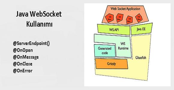 Java'da WebSocket Kullanımı | Bilişim IO