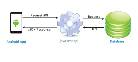 rest-api-for-android