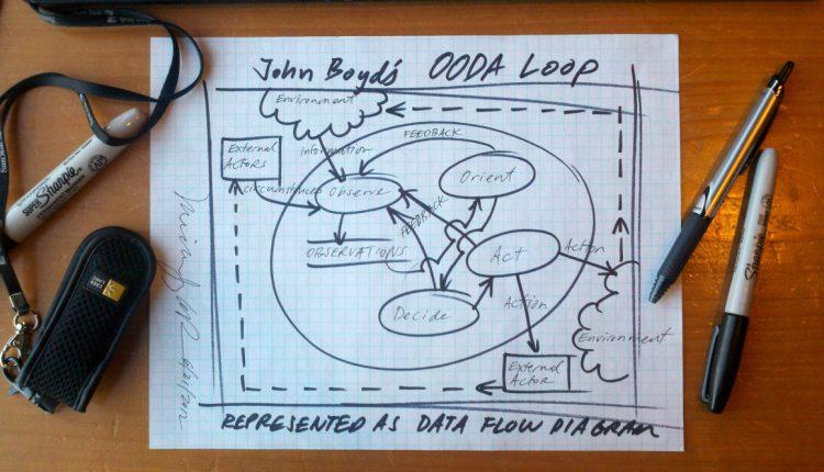 john-boyds-ooda-loop-as-dfd2