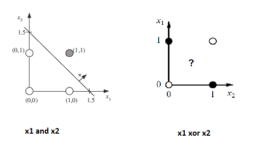 linearly-seperable