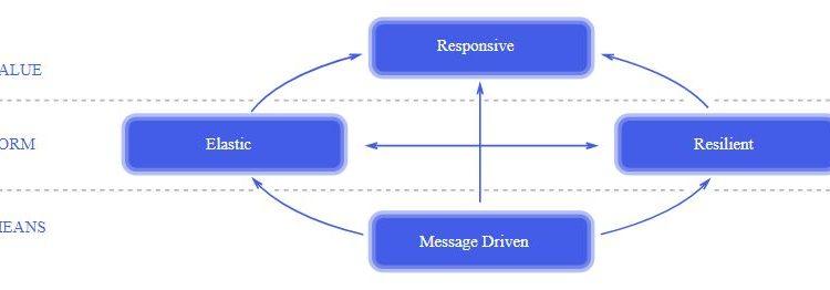 Reactive Programming – Reactive Manifesto