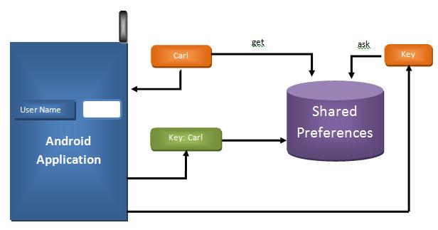 Android -SharedPreferences yapısı ve Management Sınıf Oluşturma