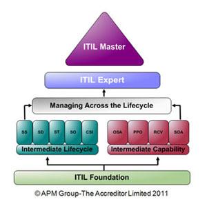 ITILQualScheme_June2011_small