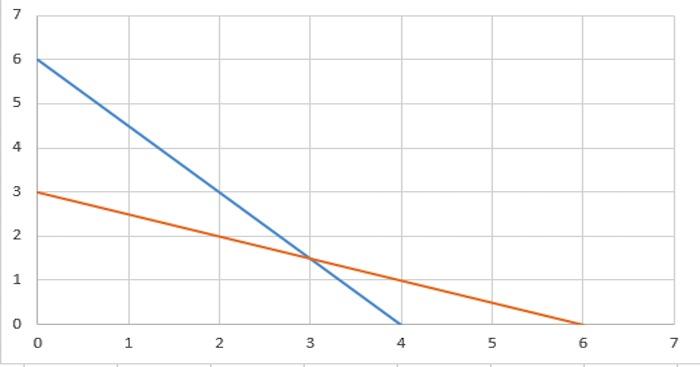 grafik-metod